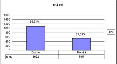 1.statistiche2012_CralRER